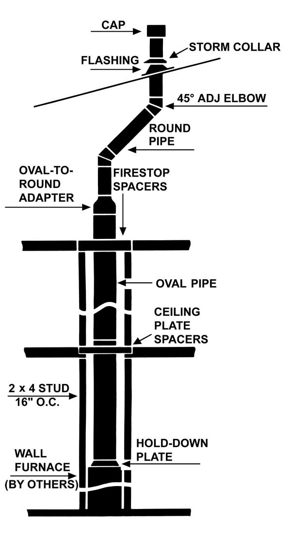 Type B Vent Gas Hart Amp Cooley